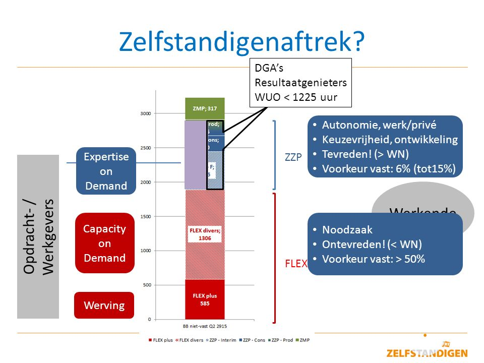 Opdracht- / Werkgevers