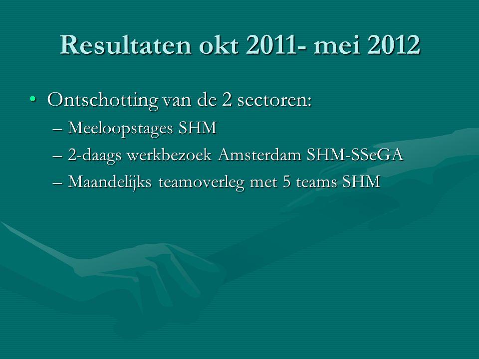 Resultaten okt 2011- mei 2012 Ontschotting van de 2 sectoren: