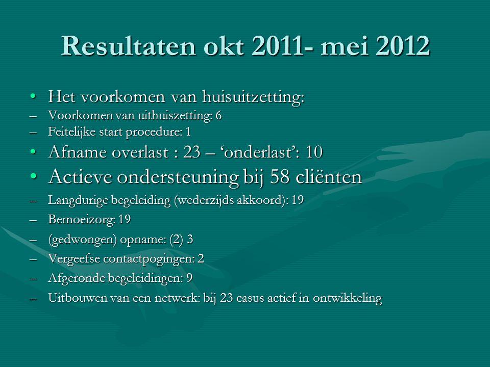 Resultaten okt 2011- mei 2012 Actieve ondersteuning bij 58 cliënten