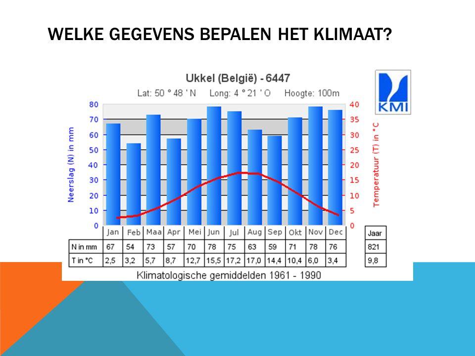 Welke gegevens bepalen het klimaat