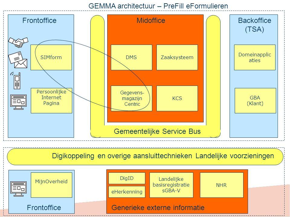 GEMMA architectuur – PreFill eFormulieren