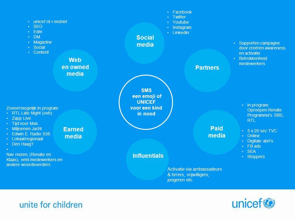 SMS een emoji of UNICEF voor een kind