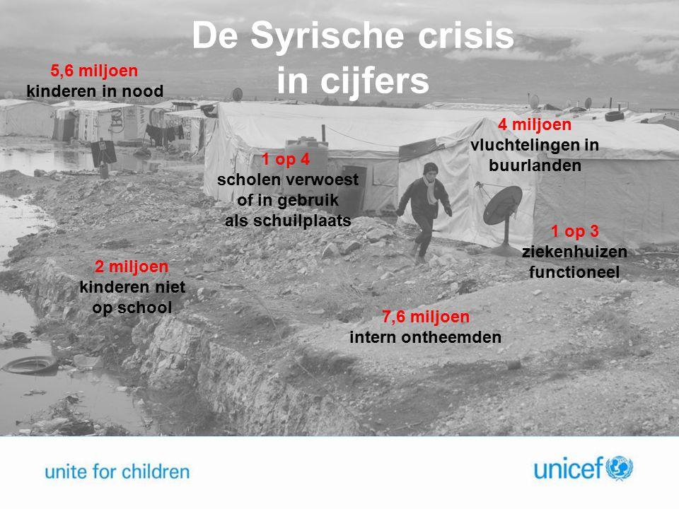 De Syrische crisis in cijfers