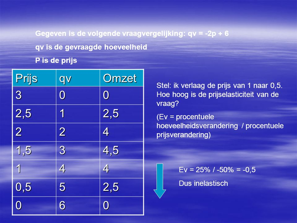 Gegeven is de volgende vraagvergelijking: qv = -2p + 6