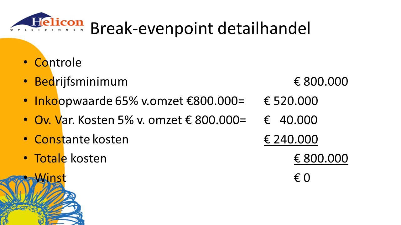 Break-evenpoint detailhandel
