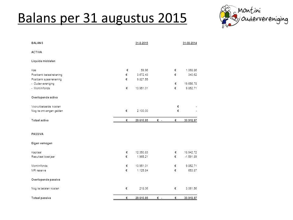 Balans per 31 augustus 2015 BALANS 31-8-2015 31-08-2014 ACTIVA