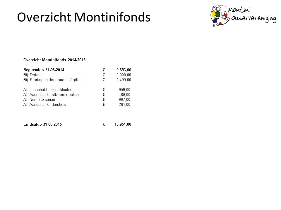 Overzicht Montinifonds
