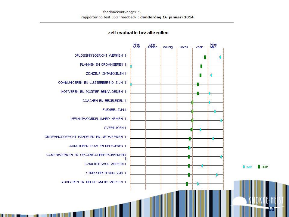 Rapport uit 360°feedback Rapporten worden via het systeem getoond.