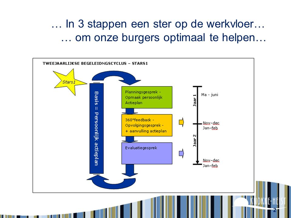… In 3 stappen een ster op de werkvloer… … om onze burgers optimaal te helpen…