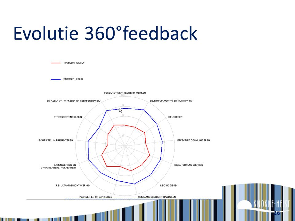 Evolutie 360°feedback