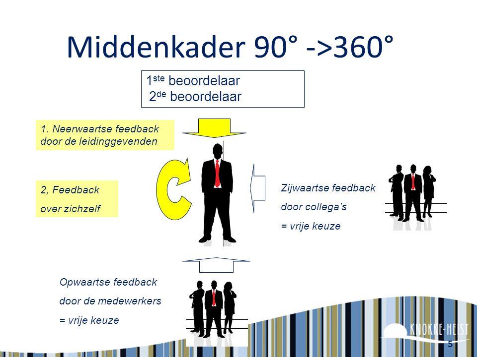 Middenkader 90° ->360° 1ste beoordelaar 2de beoordelaar