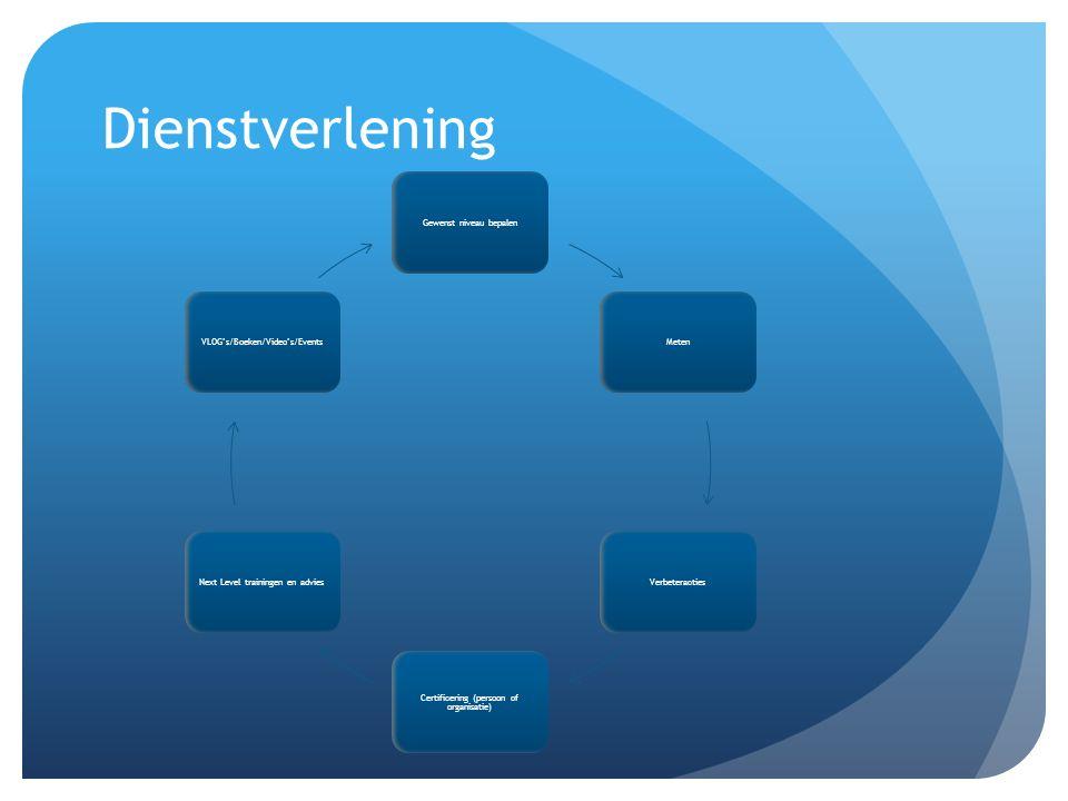 Dienstverlening Gewenst niveau bepalen VLOG's/Boeken/Video's/Events