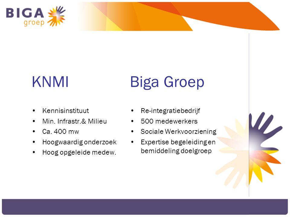 KNMI Biga Groep Kennisinstituut Min. Infrastr.& Milieu Ca. 400 mw