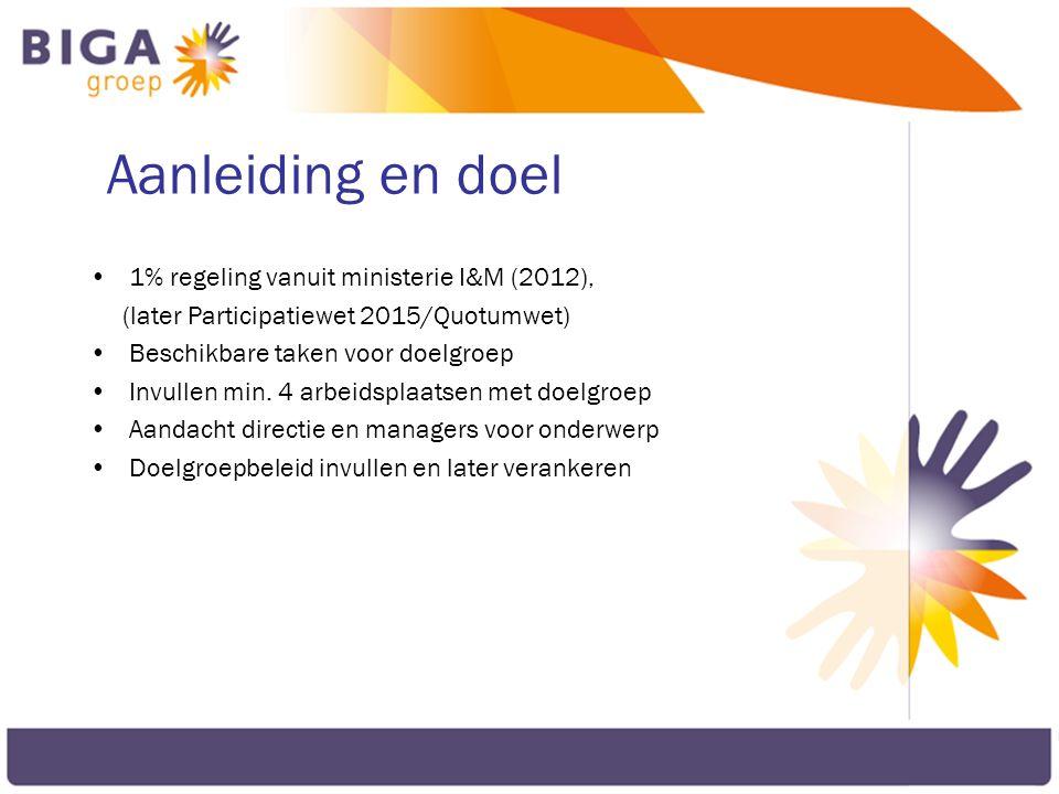 Aanleiding en doel 1% regeling vanuit ministerie I&M (2012),