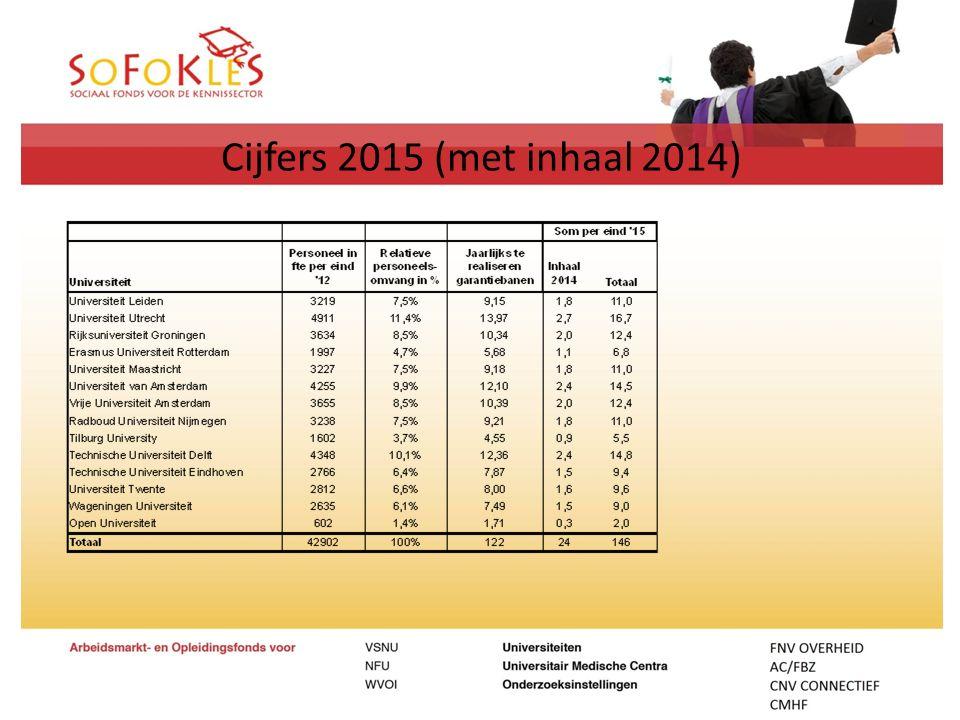 Cijfers 2015 (met inhaal 2014)