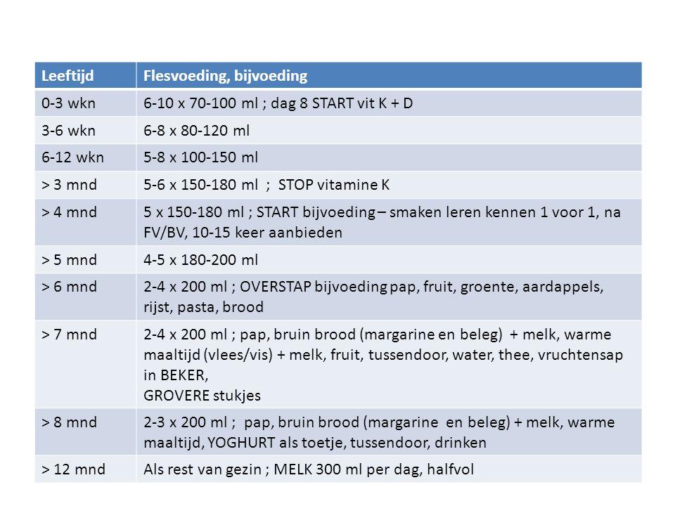 Leeftijd Flesvoeding, bijvoeding. 0-3 wkn. 6-10 x 70-100 ml ; dag 8 START vit K + D. 3-6 wkn. 6-8 x 80-120 ml.