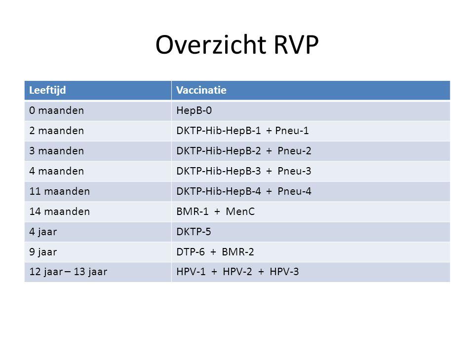 Overzicht RVP Leeftijd Vaccinatie 0 maanden HepB-0 2 maanden