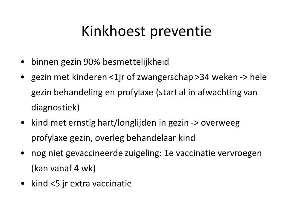 Kinkhoest preventie binnen gezin 90% besmettelijkheid
