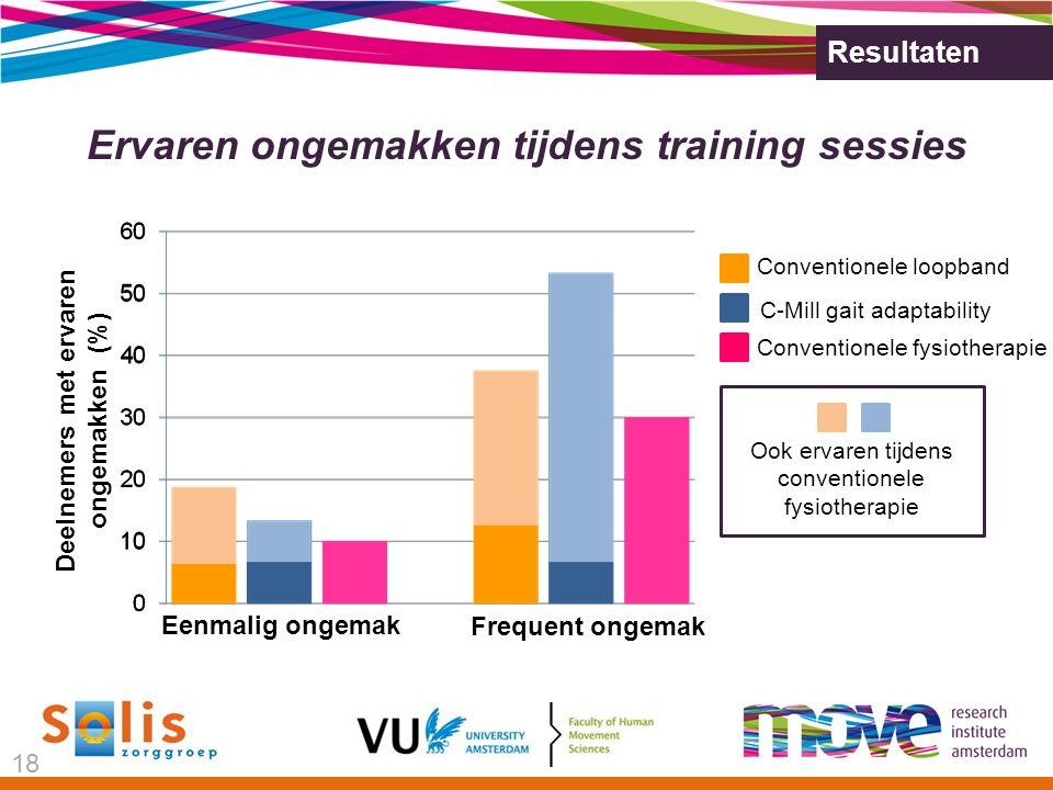 Ervaren ongemakken tijdens training sessies