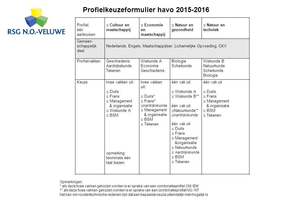 Profielkeuzeformulier havo 2015-2016