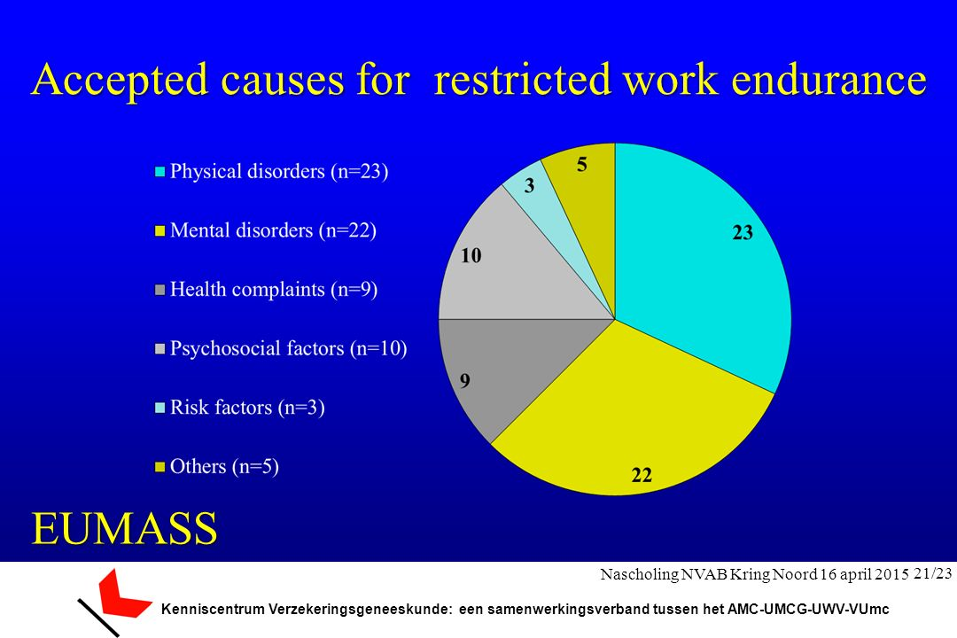 Accepted causes for restricted work endurance