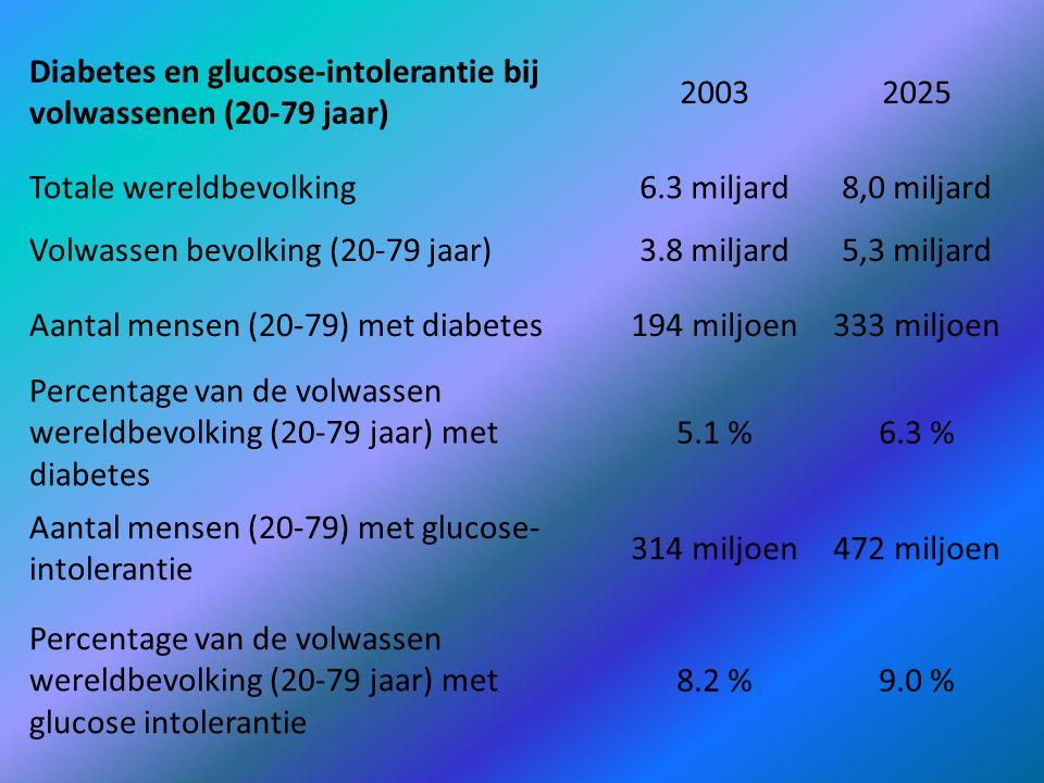 Diabetes en glucose-intolerantie bij volwassenen (20-79 jaar)
