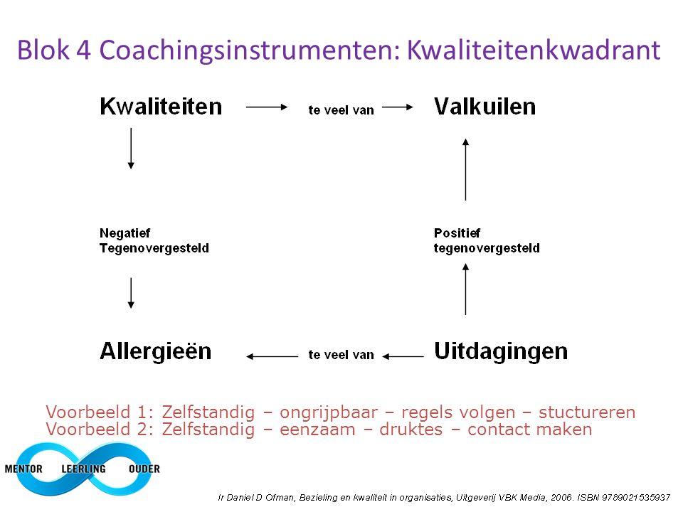 Blok 4 Coachingsinstrumenten: Kwaliteitenkwadrant