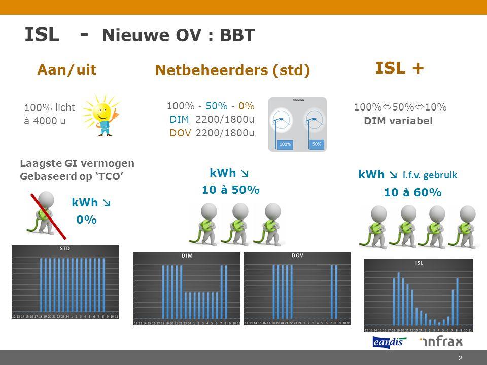 ISL - Nieuwe OV : BBT ISL + Aan/uit Netbeheerders (std) kWh ↘