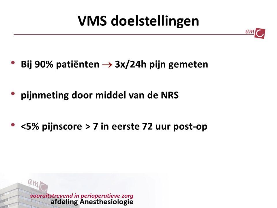 VMS doelstellingen Bij 90% patiënten  3x/24h pijn gemeten