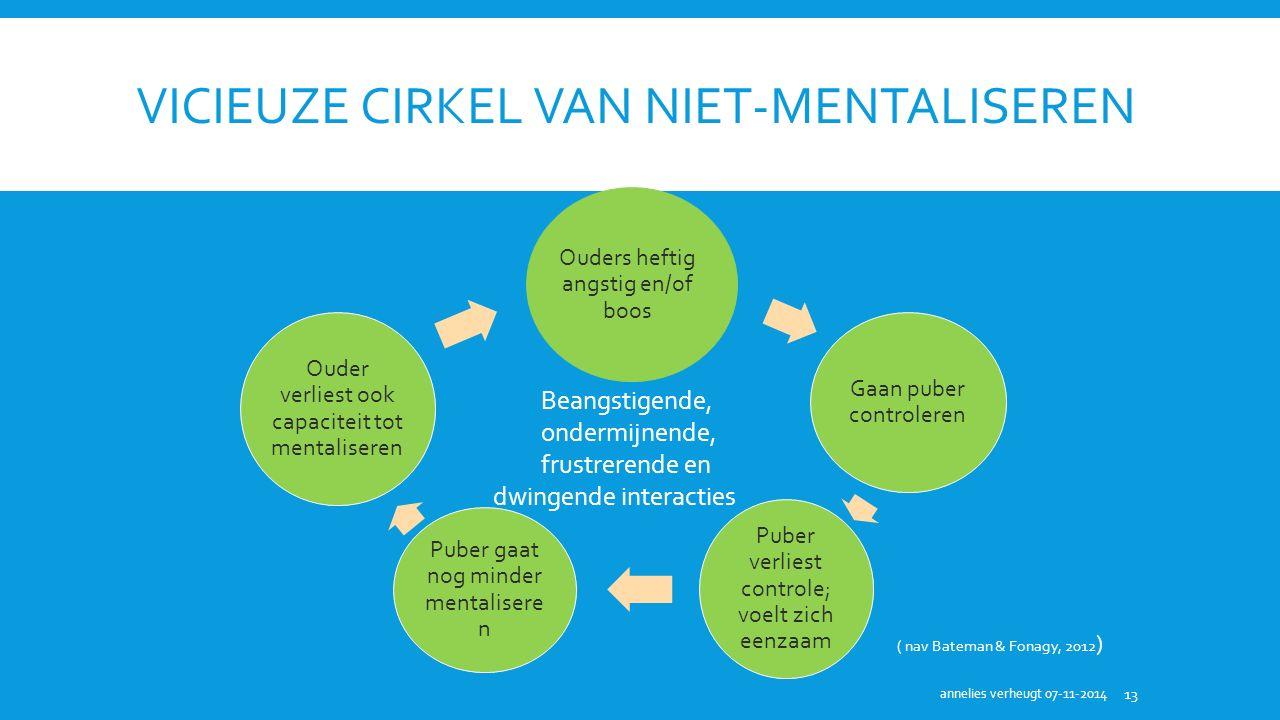 Vicieuze cirkel van niet-mentaliseren