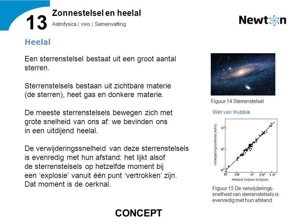 Zonnestelsel en heelal