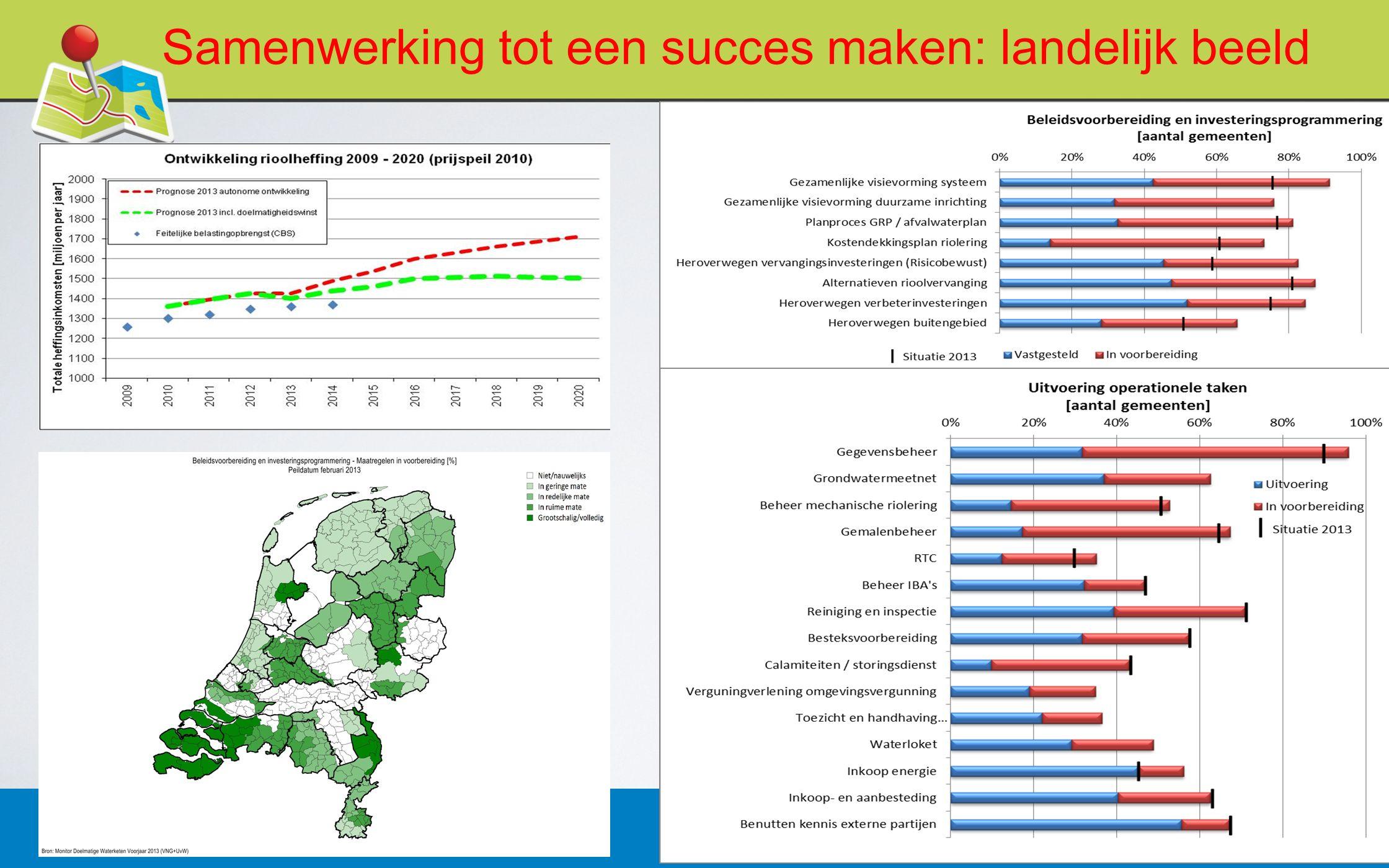 Samenwerking tot een succes maken: landelijk beeld