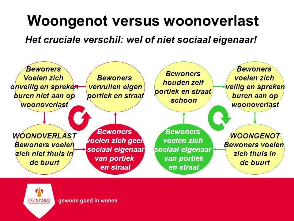 Woongenot versus woonoverlast