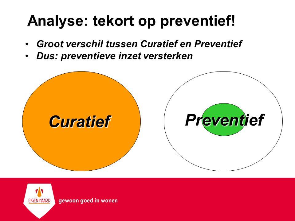Analyse: tekort op preventief!
