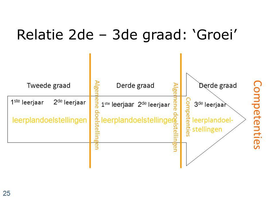 Relatie 2de – 3de graad: 'Groei'