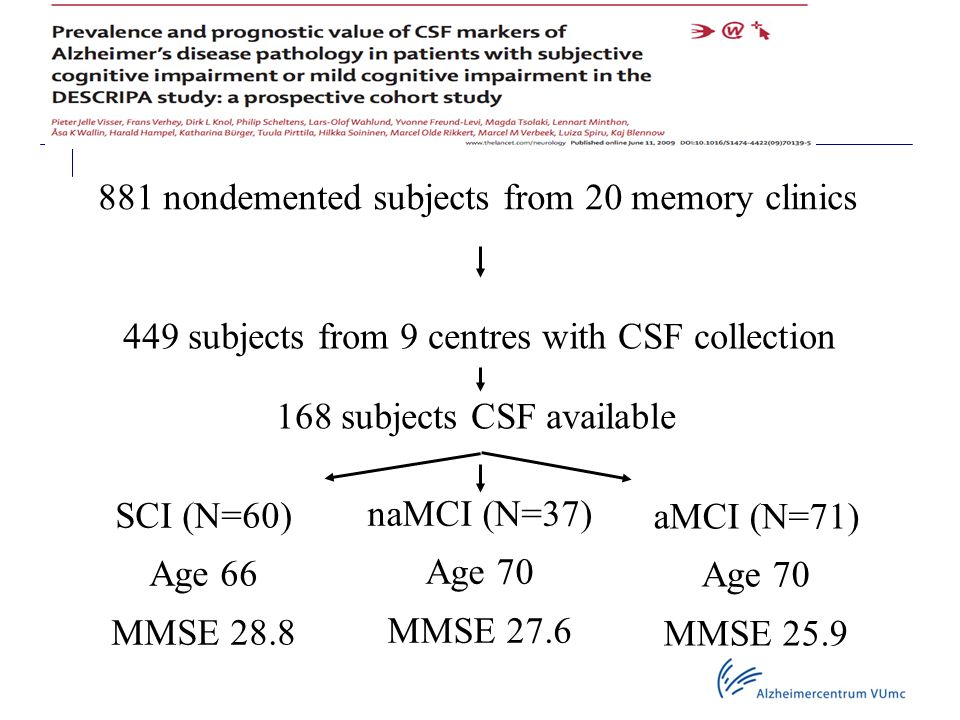 881 nondemented subjects from 20 memory clinics