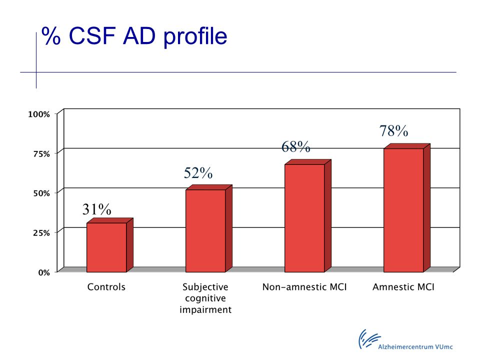 % CSF AD profile 78% 68% 52% 31%