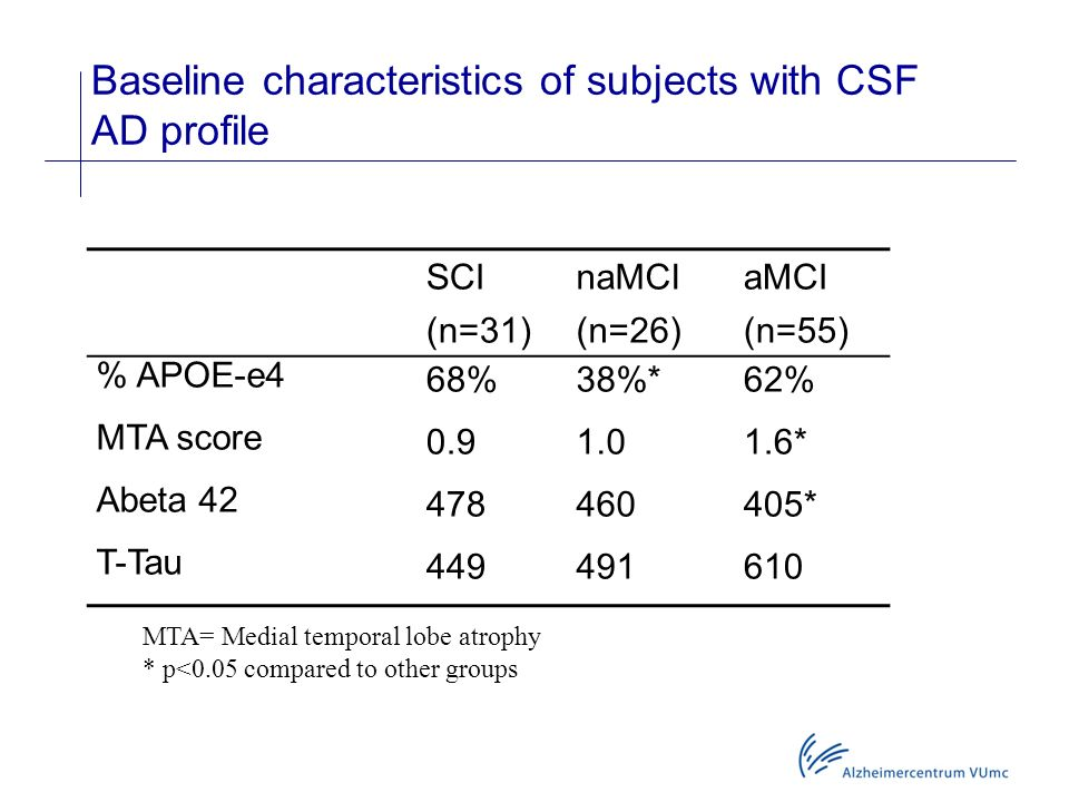 Baseline characteristics of subjects with CSF AD profile
