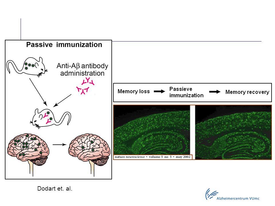 Passieve immunisatie Dodart et. al.