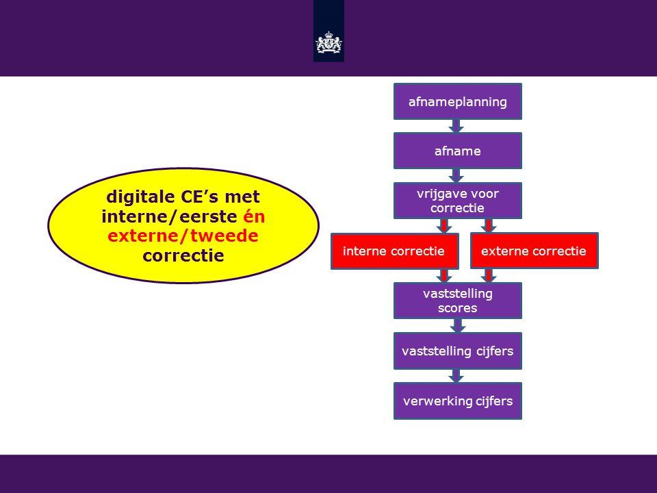 digitale CE's met interne/eerste én externe/tweede