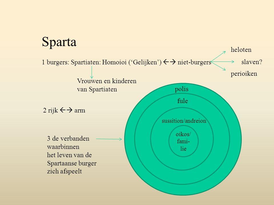Sparta 1 burgers: Spartiaten: Homoioi ('Gelijken')  niet-burgers