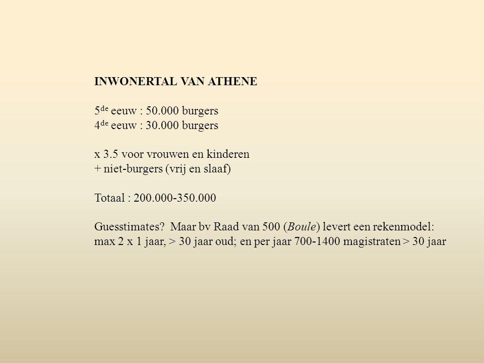 INWONERTAL VAN ATHENE 5de eeuw : 50.000 burgers. 4de eeuw : 30.000 burgers. x 3.5 voor vrouwen en kinderen.