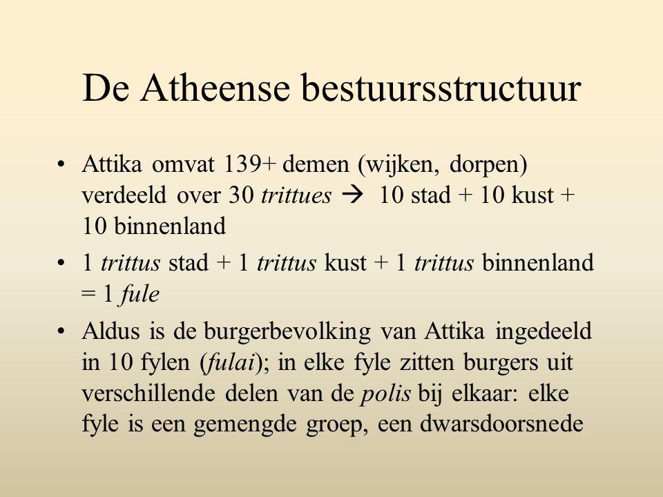 De Atheense bestuursstructuur