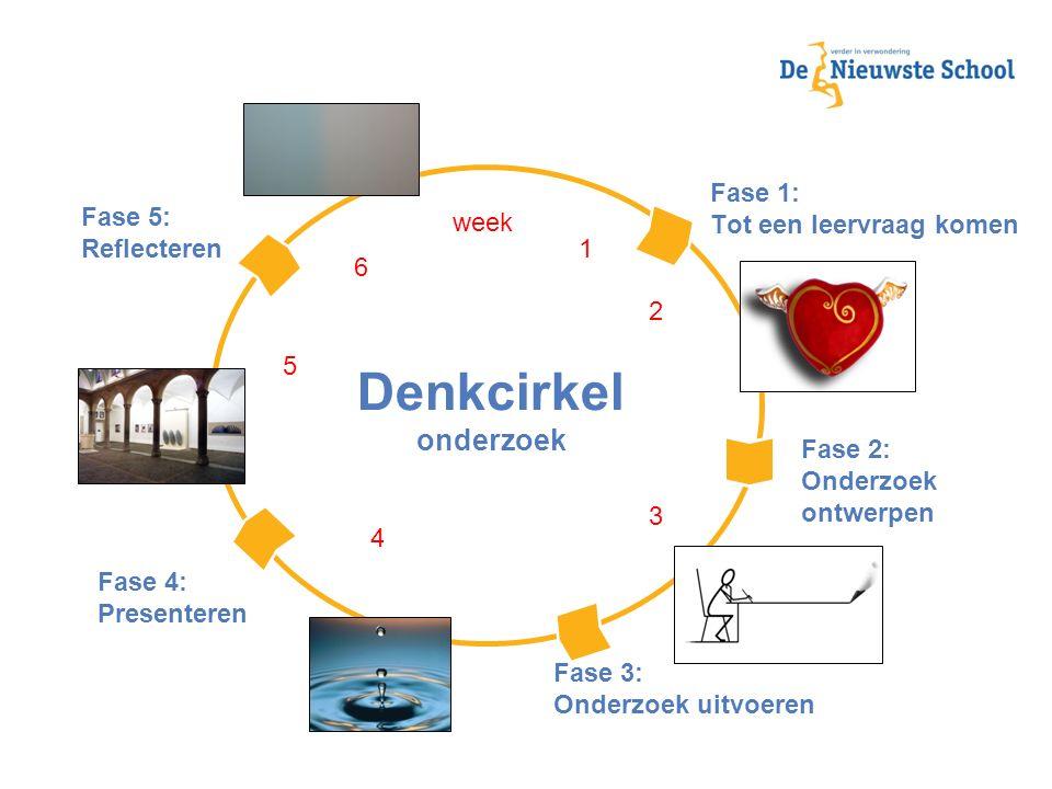 Denkcirkel onderzoek Fase 1: Tot een leervraag komen Fase 5: week