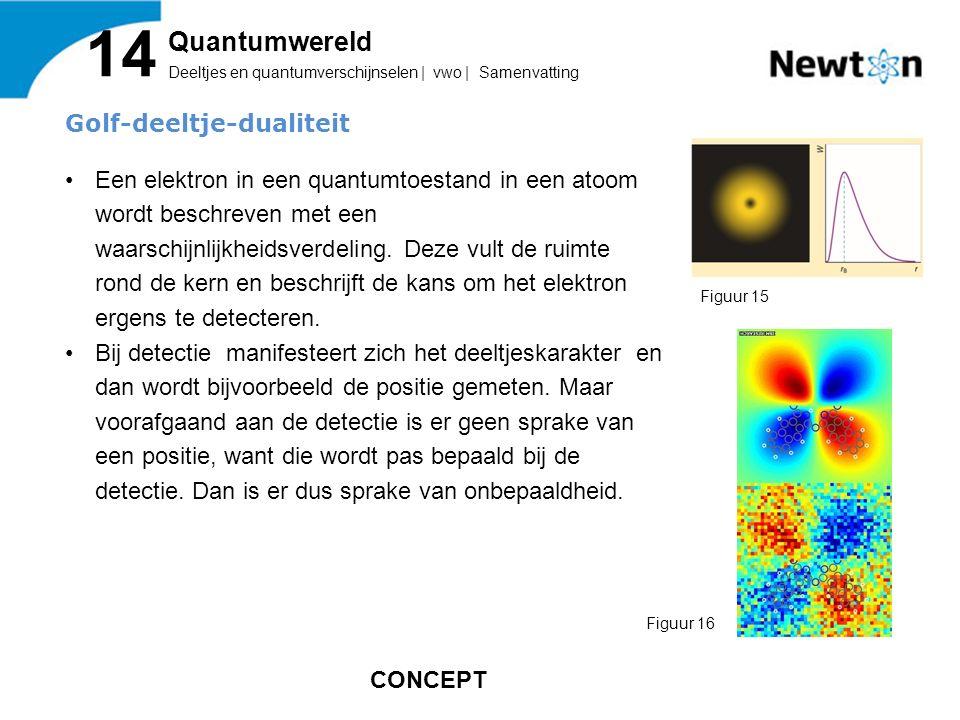 14 Quantumwereld Golf-deeltje-dualiteit