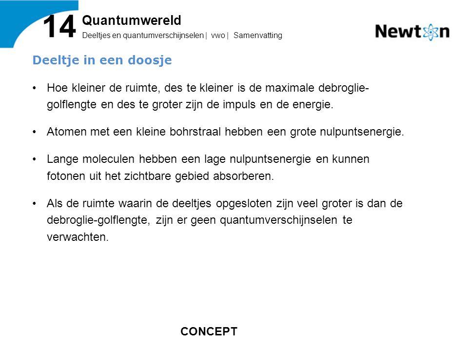 14 Quantumwereld Deeltje in een doosje