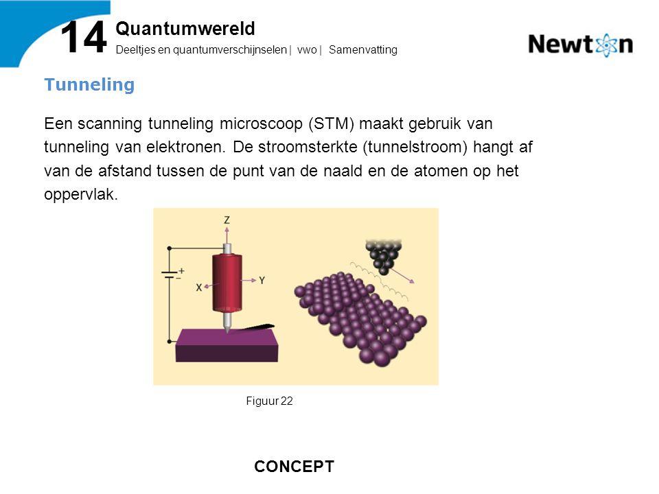 14 Quantumwereld. Deeltjes en quantumverschijnselen | vwo | Samenvatting.