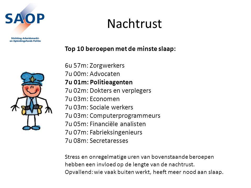 Nachtrust Top 10 beroepen met de minste slaap: 6u 57m: Zorgwerkers