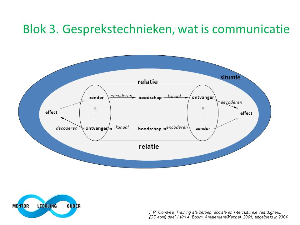 Blok 3. Gesprekstechnieken, wat is communicatie