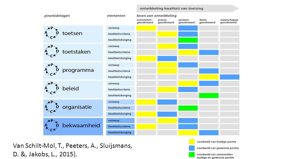 Van Schilt-Mol, T., Peeters, A., Sluijsmans, D. &, Jakobs, L., 2015).